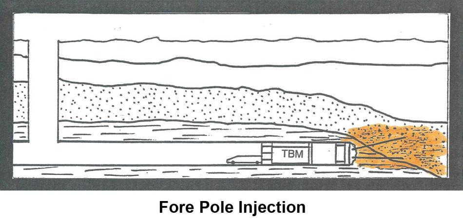 Fore Pole Injection
