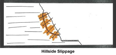 Hillside Slippage