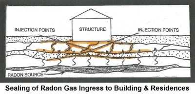 Sealing of Radon Gas Ingress