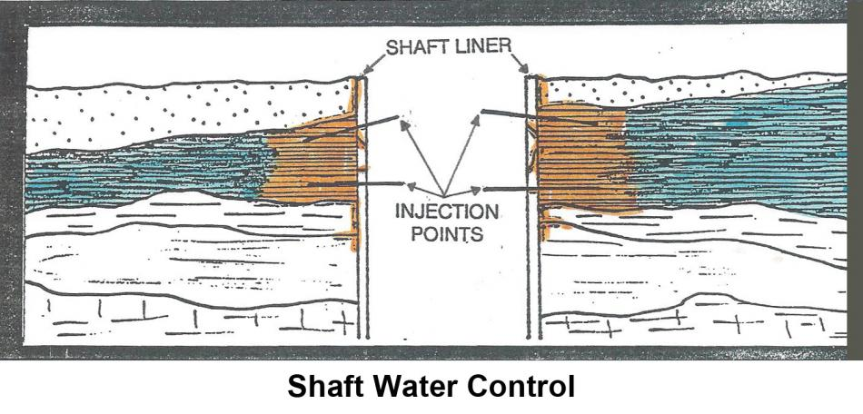 Shaft Water Control