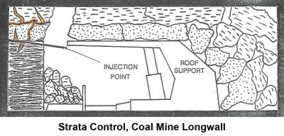 Strata Control Coal Mine Longwall
