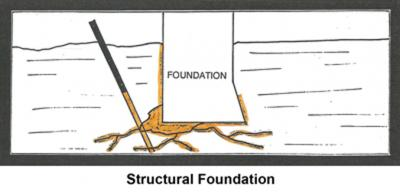 Structural Foundation